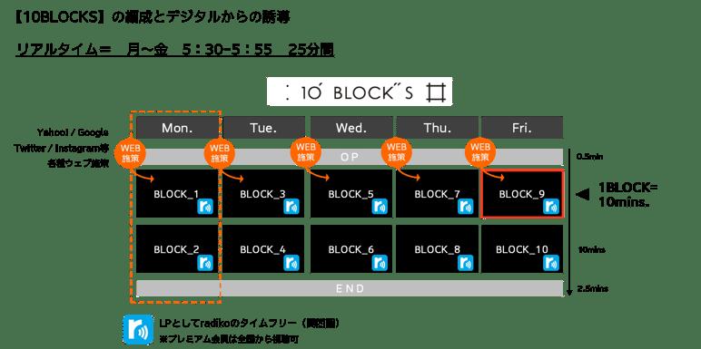 10BLOCKS(テンブロックス)
