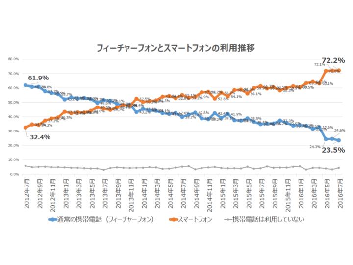 phone_graph