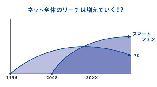 net_search