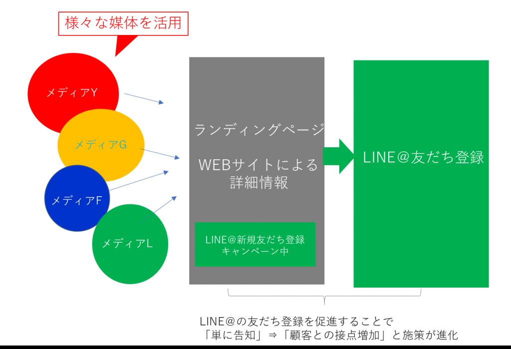 LINE@友達登録への予想フロー