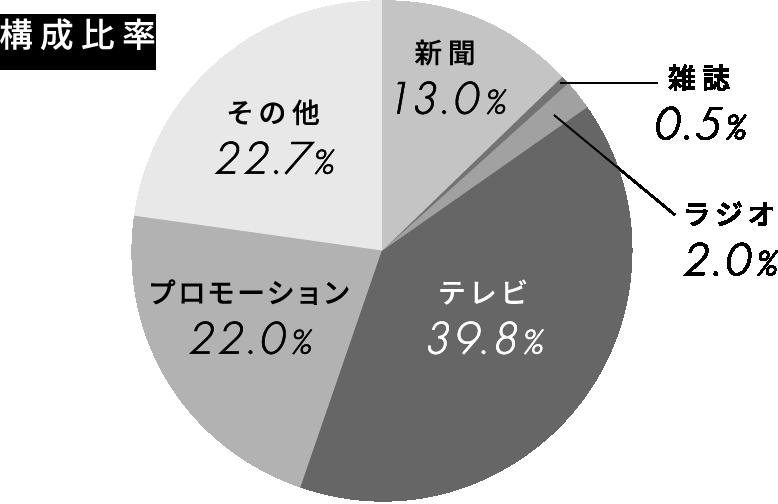 構成比率グラフ